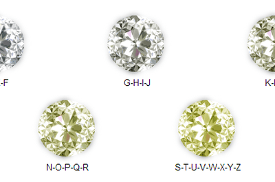 A simple guide to the 4Cs - A lesson in diamonds!