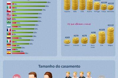 As festas de casamento no Brasil são as maiores do mundo