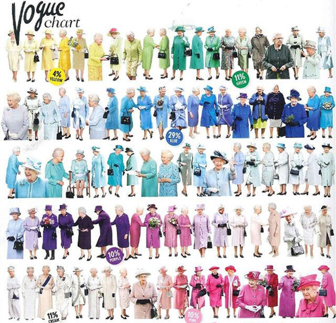 Tutti i colori della regina: la Vogue Chart. Foto: Vogue