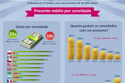 Infografia ZIWO 2012: quanto gastamos em presentes de casamento?