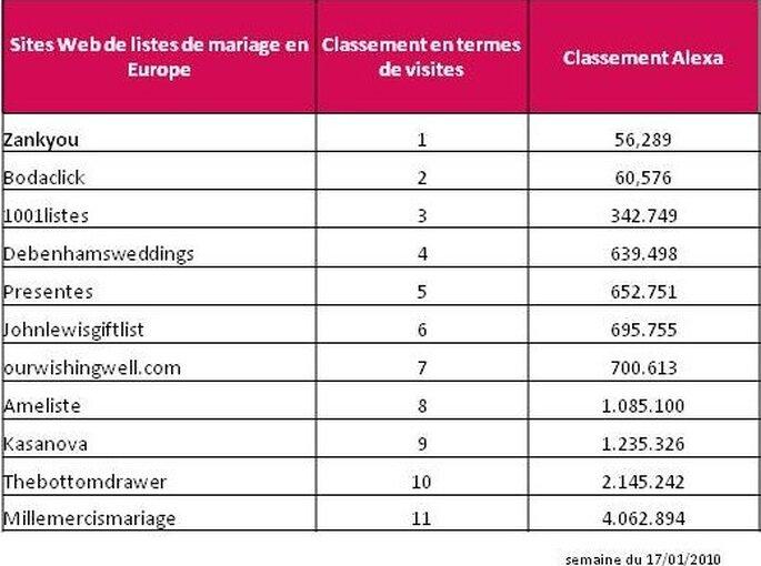 Classement listes de mariage en Europe
